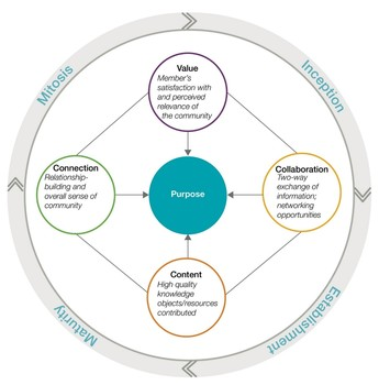 a performance measurement framework for communities of practice.jpg
